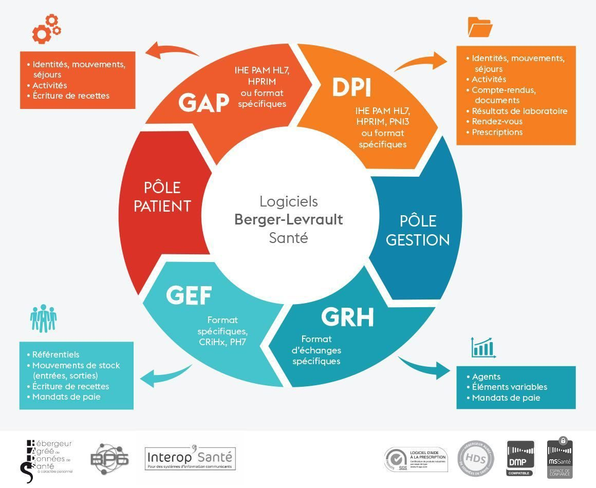 Schéma sur l'interopérabilité des logiciels santé Berger-Levrault.