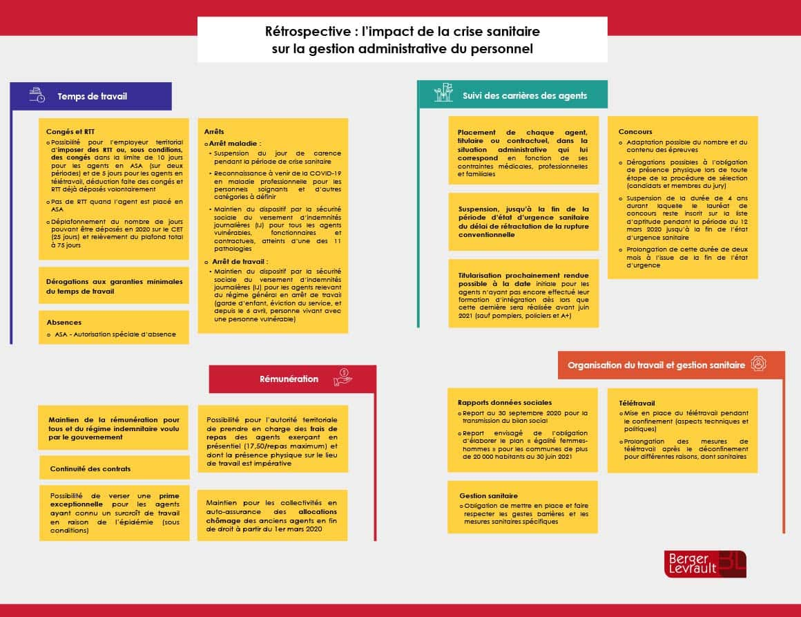 Infographie, l'impact de la crise sanitaire sur la gestion administrative du personnel des collectivités